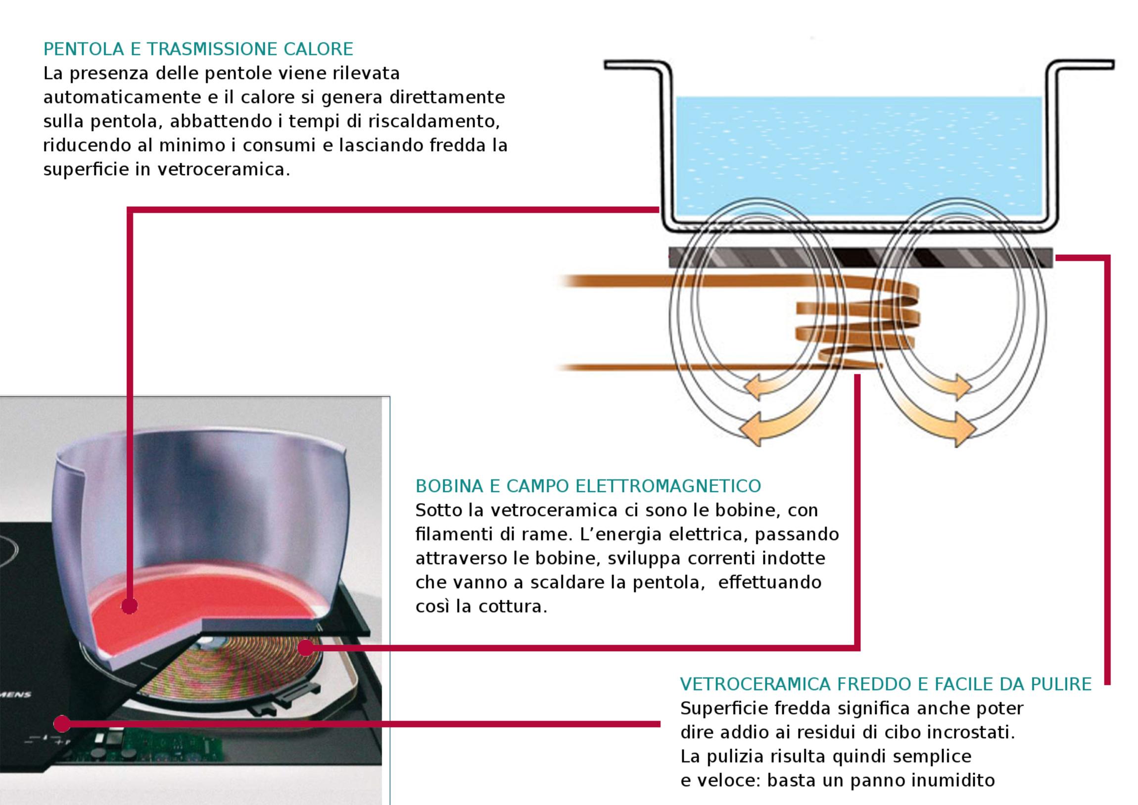 Piano cottura induzione elettrico closeup su manopola for Piastra a induzione portatile ikea